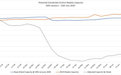 Evoluzione settimanale dell'offerta aerea e l'impatto sull'extra-alberghiero
